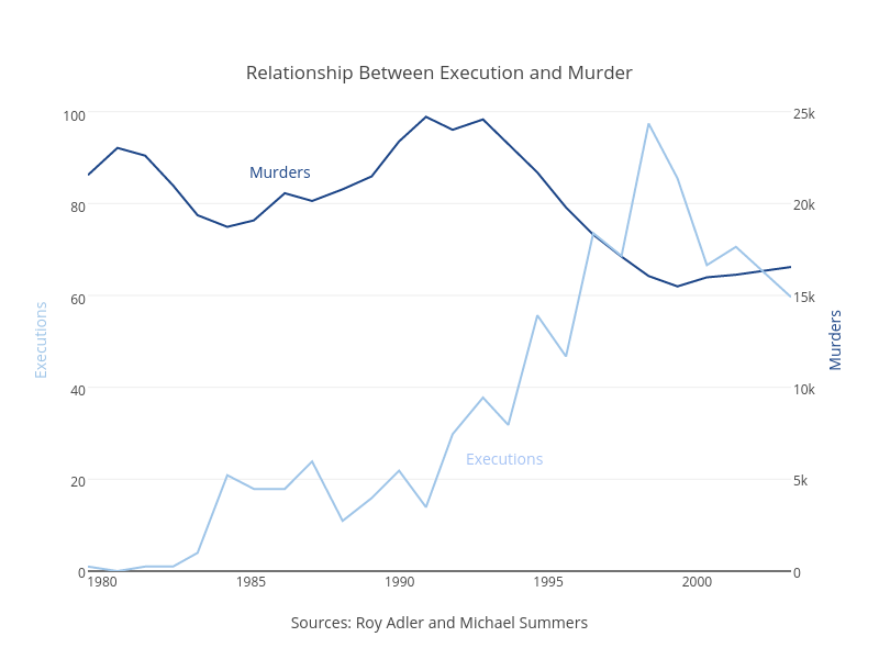<br>Relationship Between Execution and Murder