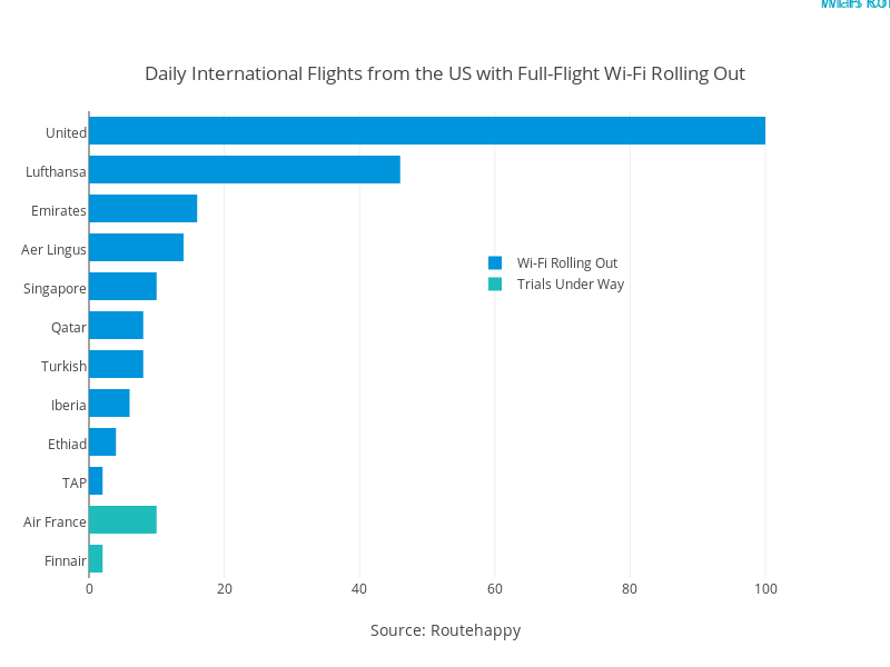 Daily International Flights From The US With Full Flight