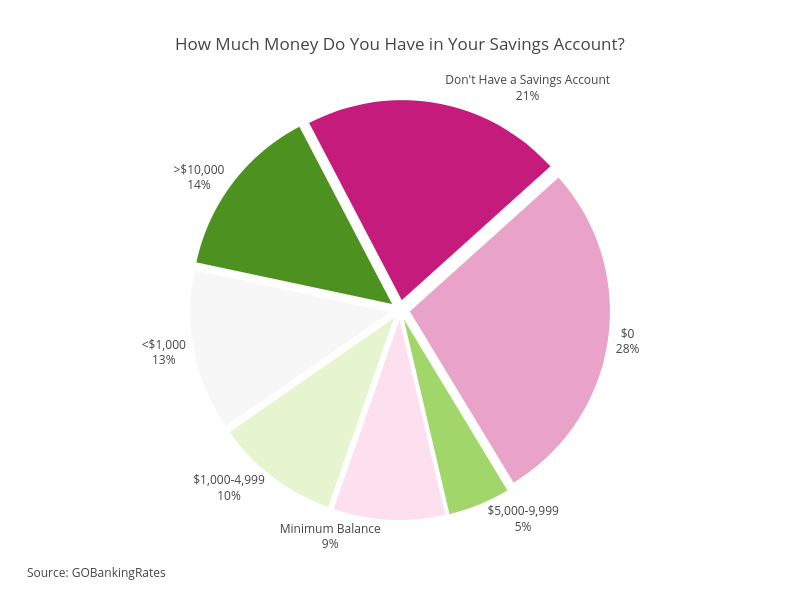 How Much Money Do You Have in Your Savings Account?