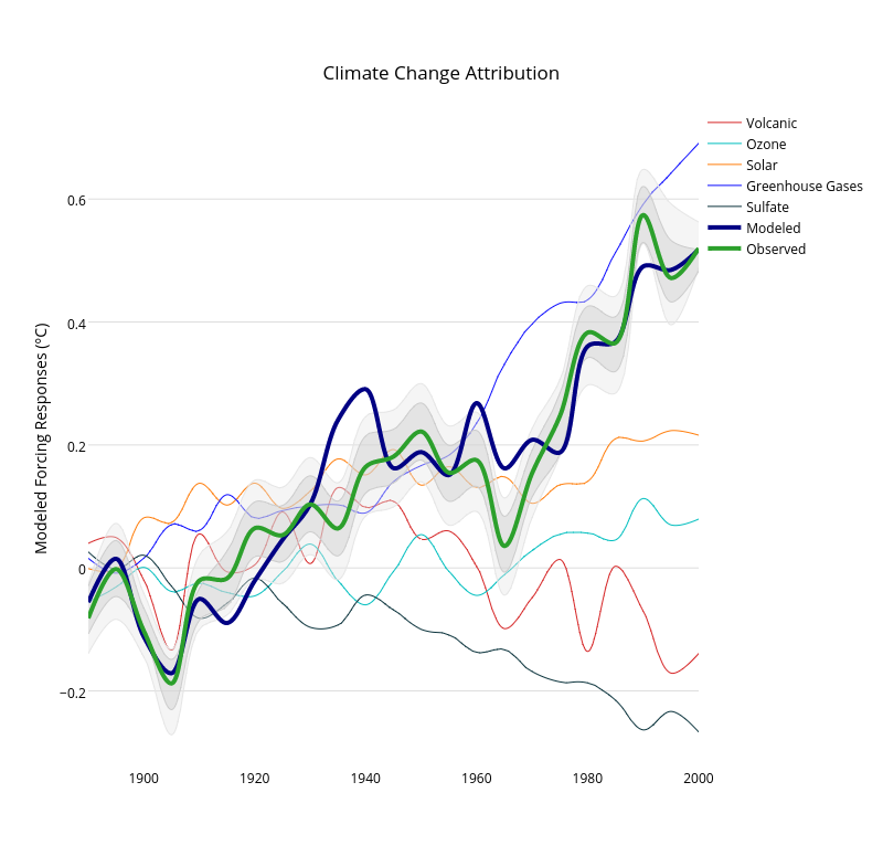 Climate Change Attribution | scatter chart made by Dreamshot | plotly