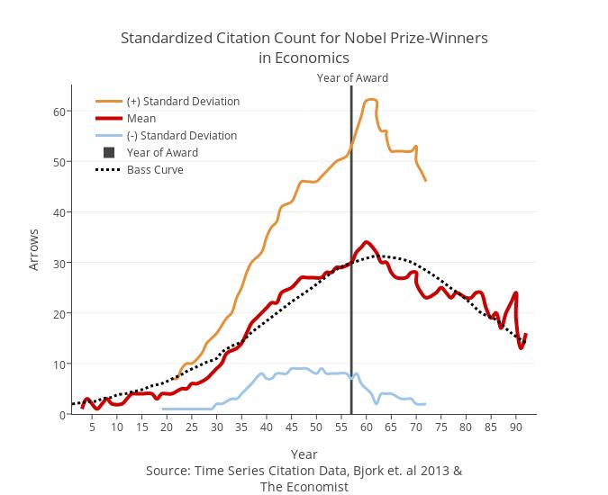 Standardized Citation Count for Nobel Prize-Winnersin Economics