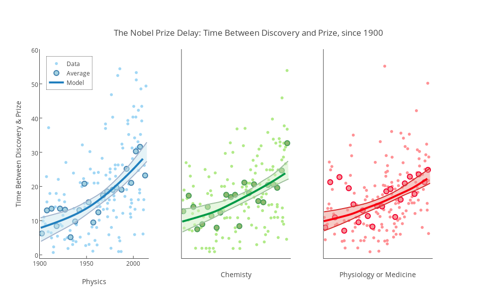 <br>The Nobel Prize Delay: Time Between Discovery and Prize, since 1900