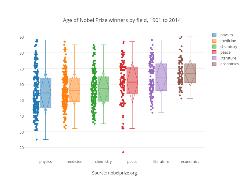 Age of Nobel Prize winners by field, 1901 to 2014 | box plot made by Dreamshot | plotly