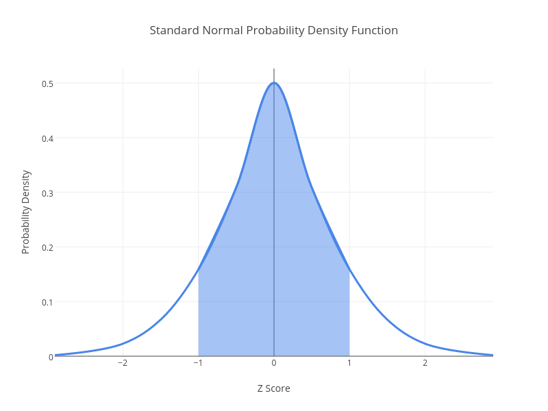 Standard Normal Probability Density Function | line chart