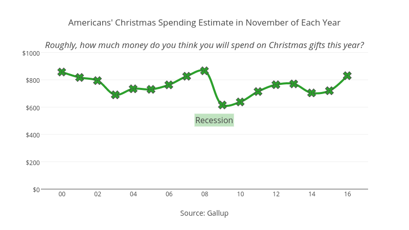 Christmas Spending Estimate in November of Each YearRoughly, how ...