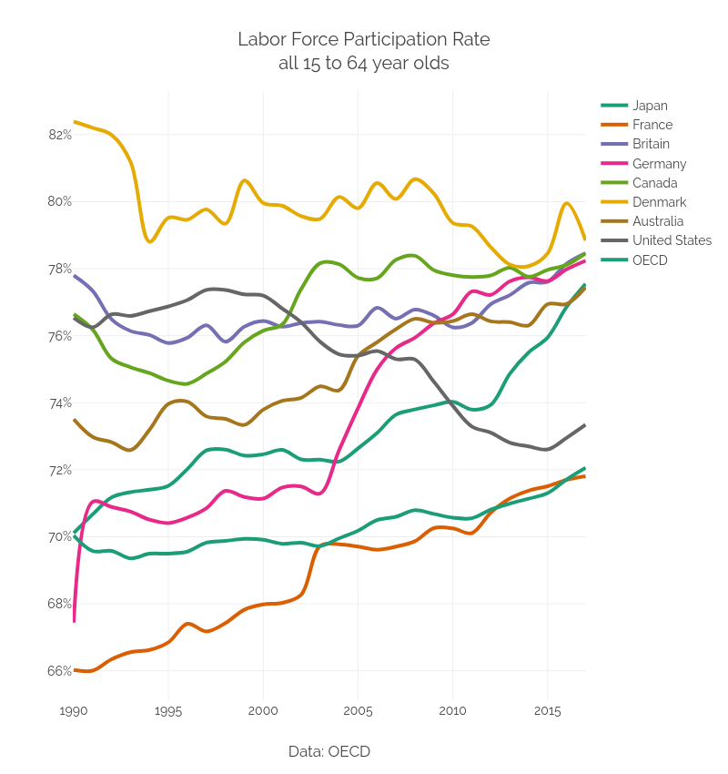 Labor Force Participation Rateall 15 to 64 year olds | line chart made by Dreamshot | plotly