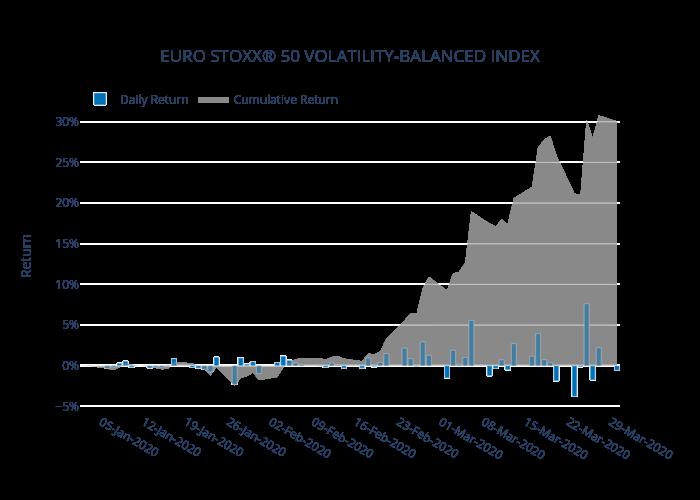 EURO STOXX® 50 VOLATILITY-BALANCED INDEX | bar chart made by Ecincotta | plotly
