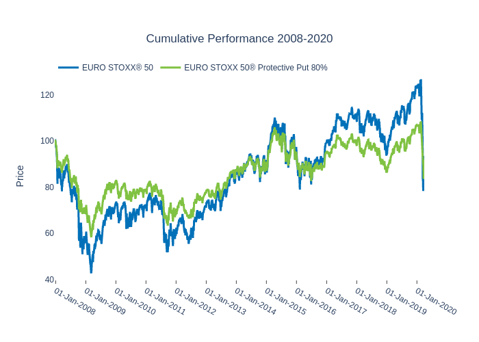 Cumulative Performance 2008-2020 | line chart made by Ecincotta | plotly