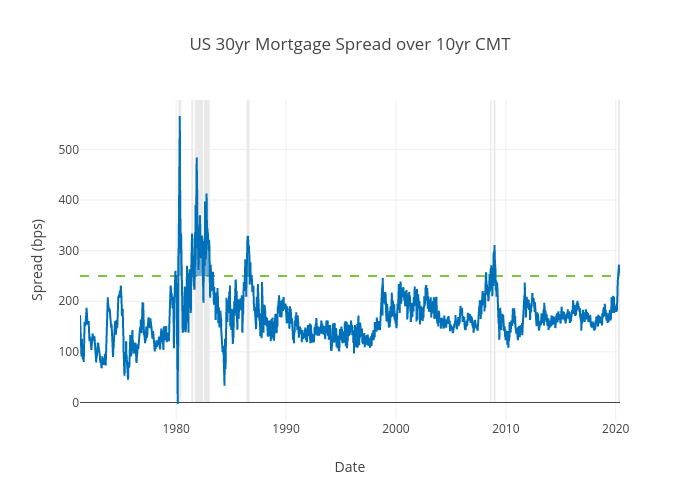 US 30yr Mortgage Spread over 10yr CMT | scatter chart made by Ecincotta | plotly