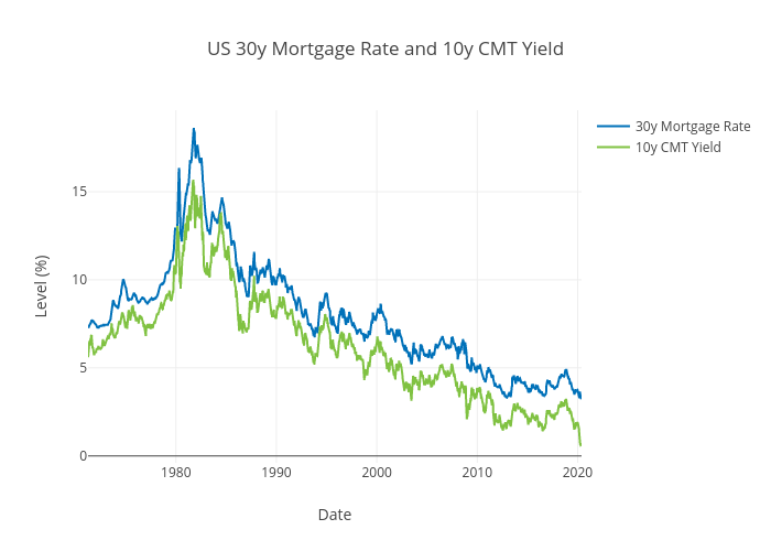 US 30y Mortgage Rate and 10y CMT Yield | scatter chart made by Ecincotta | plotly