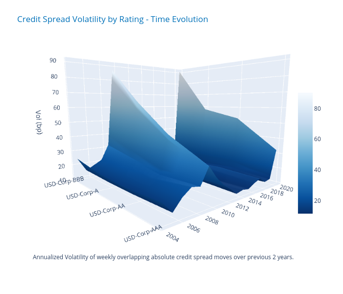 Credit Spread Volatility by Rating - Time Evolution | surface made by Ecincotta | plotly