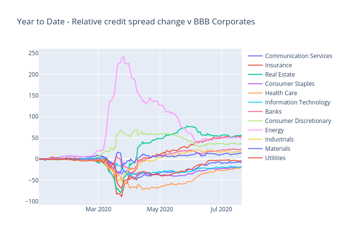 Year to Date - Relative credit spread change v BBB Corporates | scatter chart made by Ecincotta | plotly