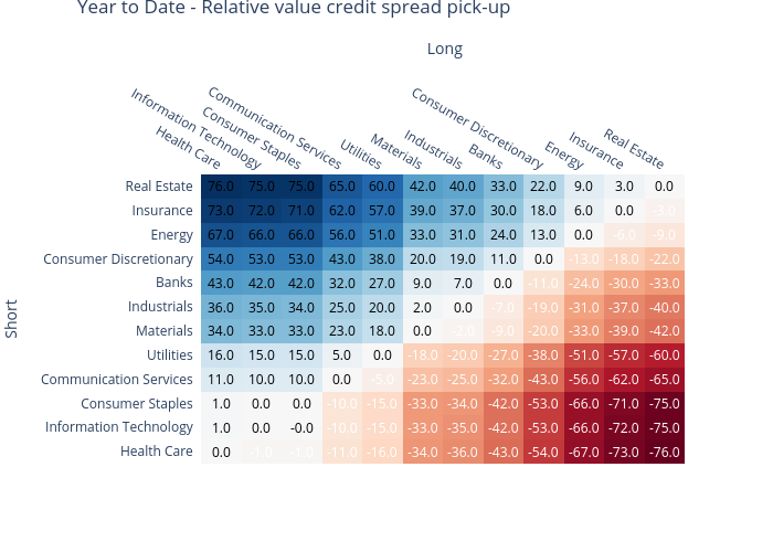 Year to Date - Relative value credit spread pick-up | heatmap made by Ecincotta | plotly