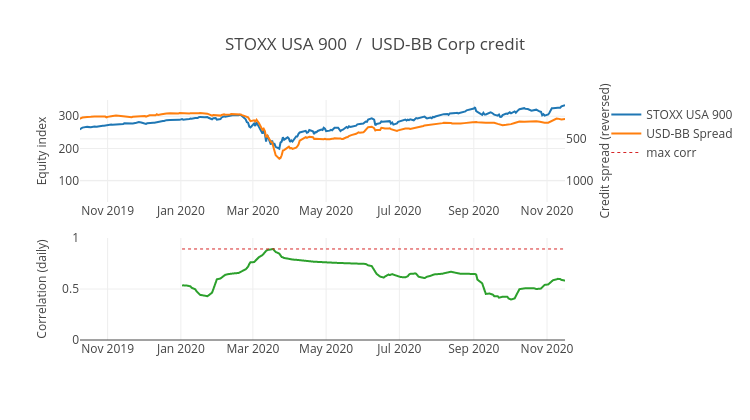 STOXX USA 900  /  USD-BB Corp credit | scatter chart made by Ecincotta | plotly