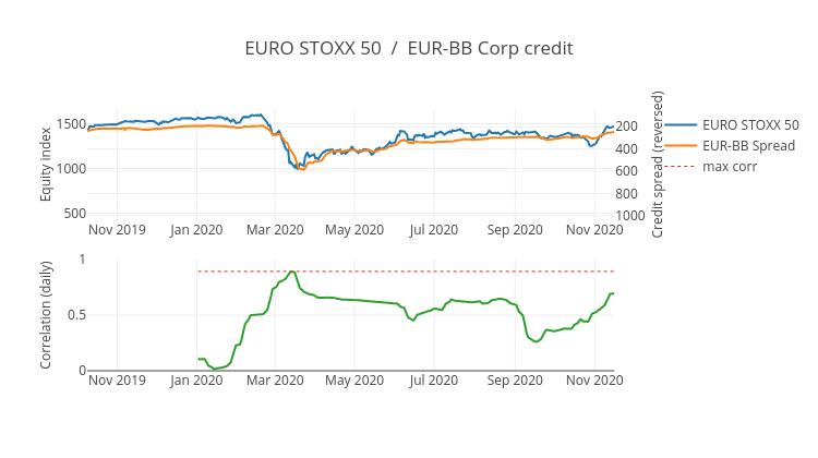 EURO STOXX 50  /  EUR-BB Corp credit | scatter chart made by Ecincotta | plotly