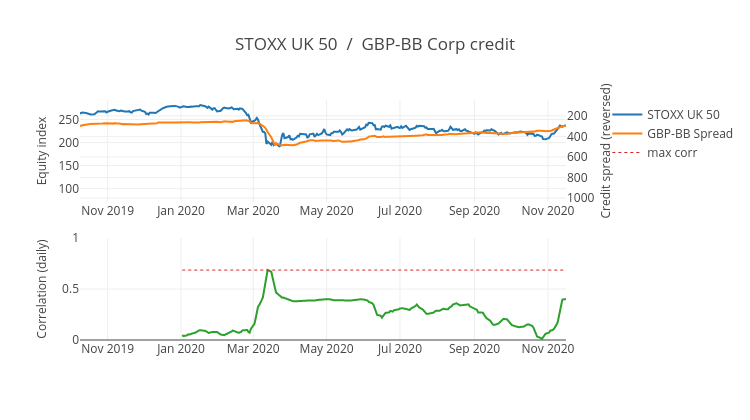 STOXX UK 50  /  GBP-BB Corp credit   scatter chart made by Ecincotta   plotly