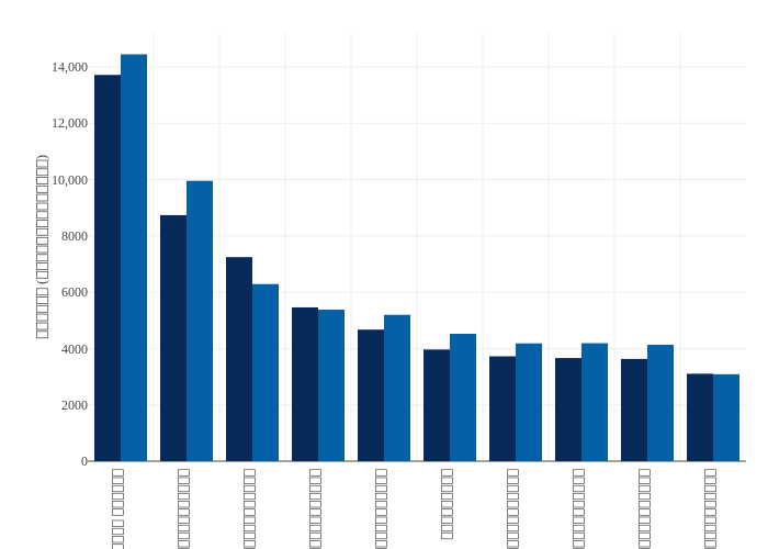2562 vs 2561 | bar chart made by Emwork | plotly