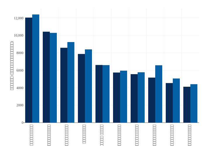 2562 vs 2561   bar chart made by Emwork   plotly