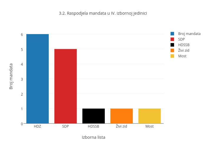 3.2. Raspodjela mandata u izbornoj jedinici