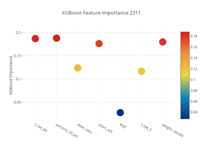 XGBoost Feature Importance 2311 | scatter chart made by