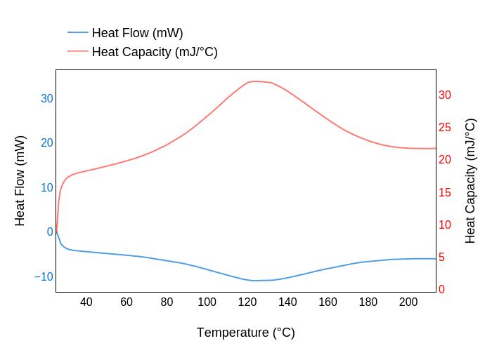 chart shows heat flow - 700×496