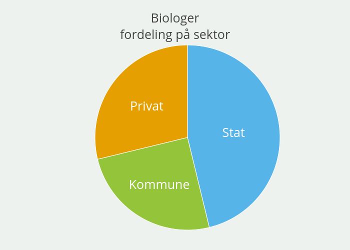 Biologerfordeling på sektor | pie made by Einare | plotly