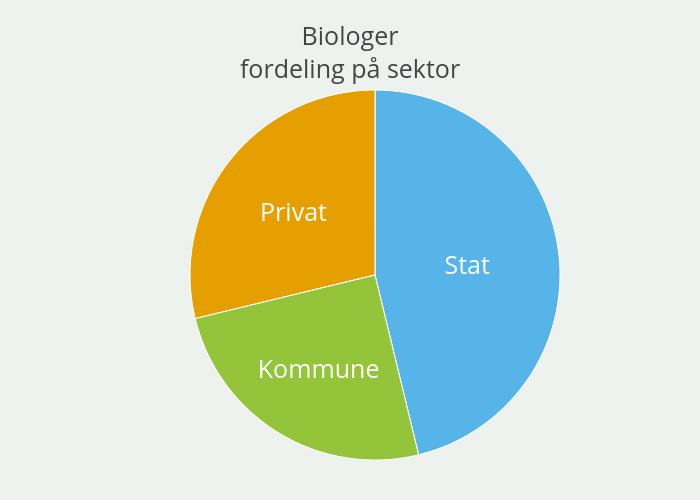 Biologerfordeling på sektor | pie made by Einare | plotly