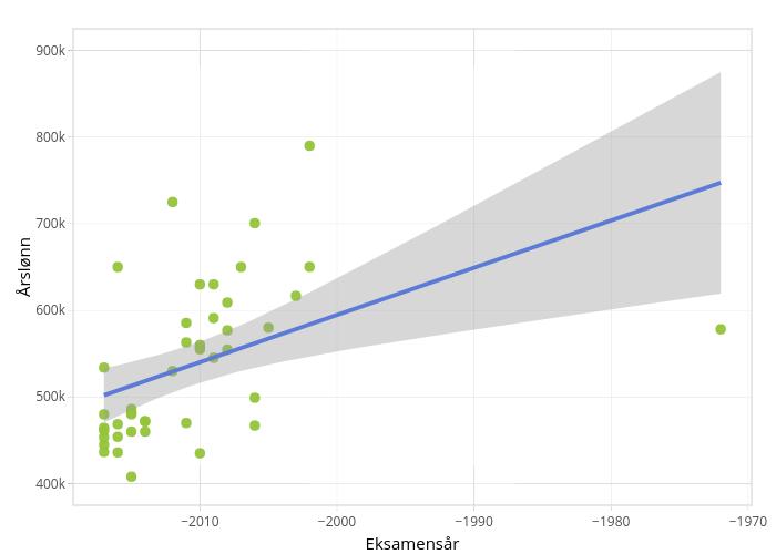 Årslønn vs Eksamensår | scatter chart made by Einare | plotly