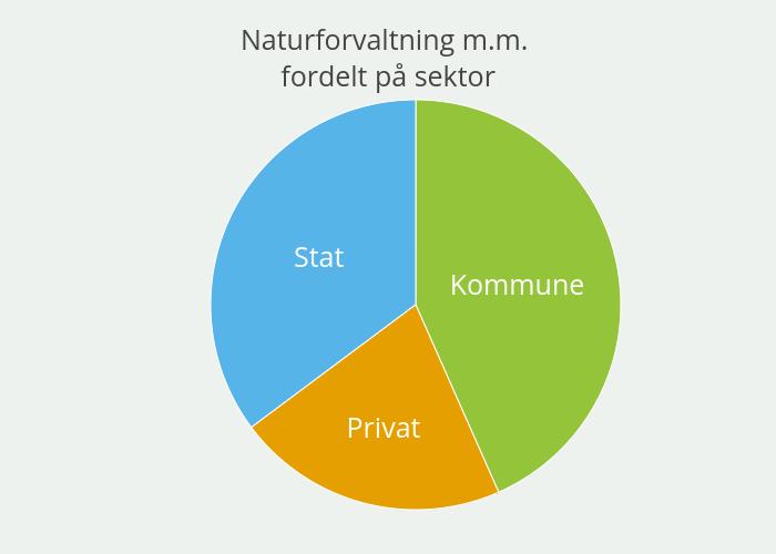 Naturforvaltning m.m. fordelt på sektor | pie made by Einare | plotly