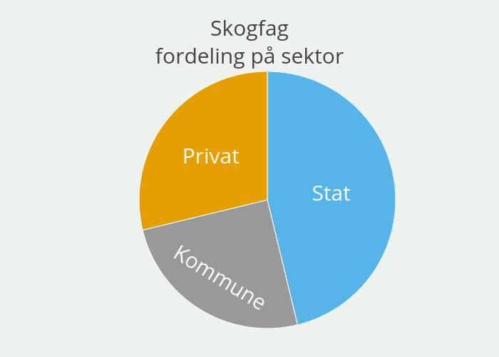 Skogfagfordeling på sektor   pie made by Einare   plotly