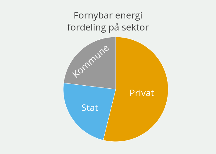 Fornybar energifordeling på sektor | pie made by Einare | plotly