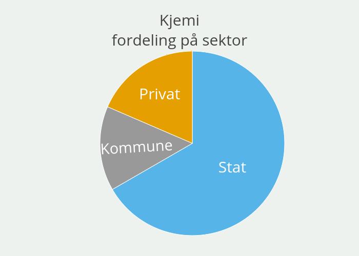 Kjemifordeling på sektor   pie made by Einare   plotly