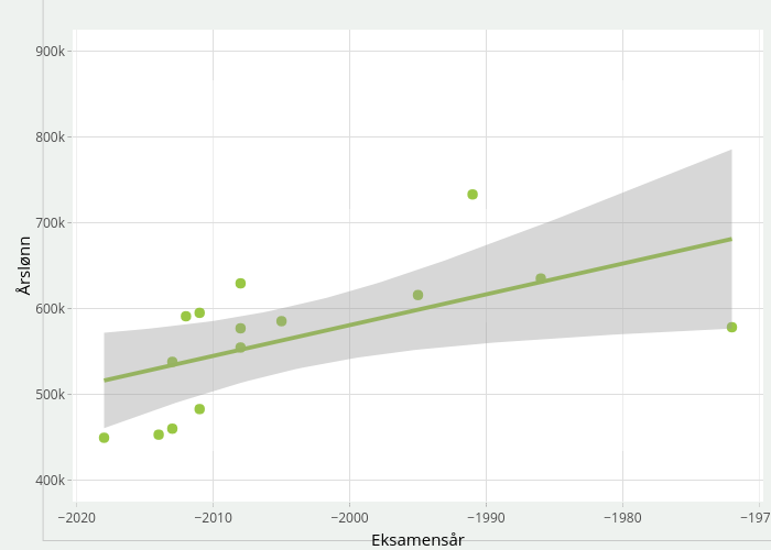 Årslønn vs Eksamensår   scatter chart made by Einare   plotly