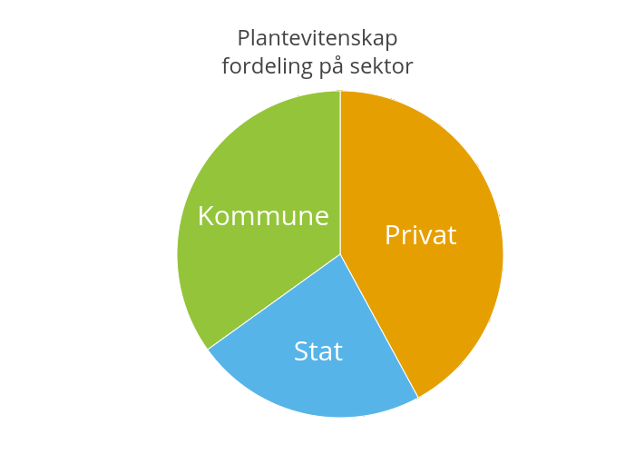 Plantevitenskapfordeling på sektor | pie made by Einare | plotly