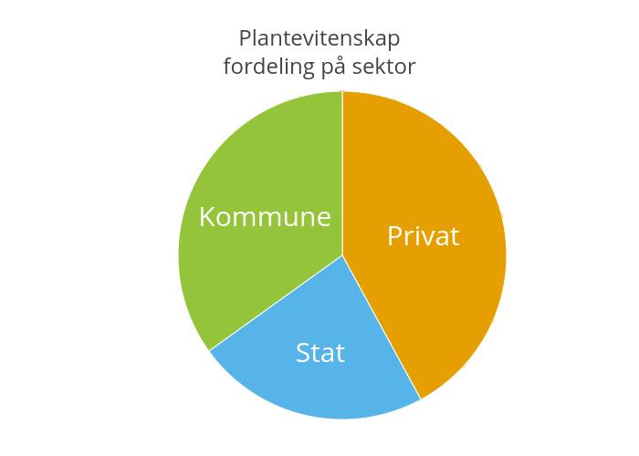 Plantevitenskapfordeling på sektor | pie made by Einare | plotly