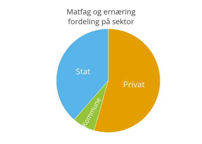 Matfag og ernæringfordeling på sektor | pie made by Einare | plotly