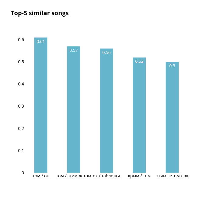 Top-5 similar songs | bar chart made by Elisejj | plotly