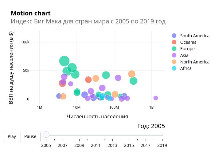 Motion chartИндекс Биг Мака для стран мира с 2005 по 2019 год  | scatter chart made by Elisejj | plotly