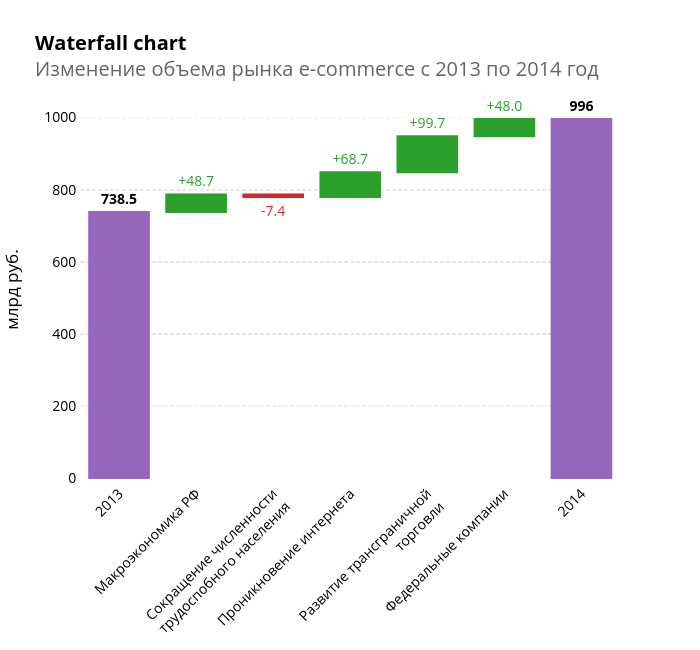 Waterfall chartИзменение объема рынка e-commerce с 2013 по 2014 год | waterfall made by Elisejj | plotly
