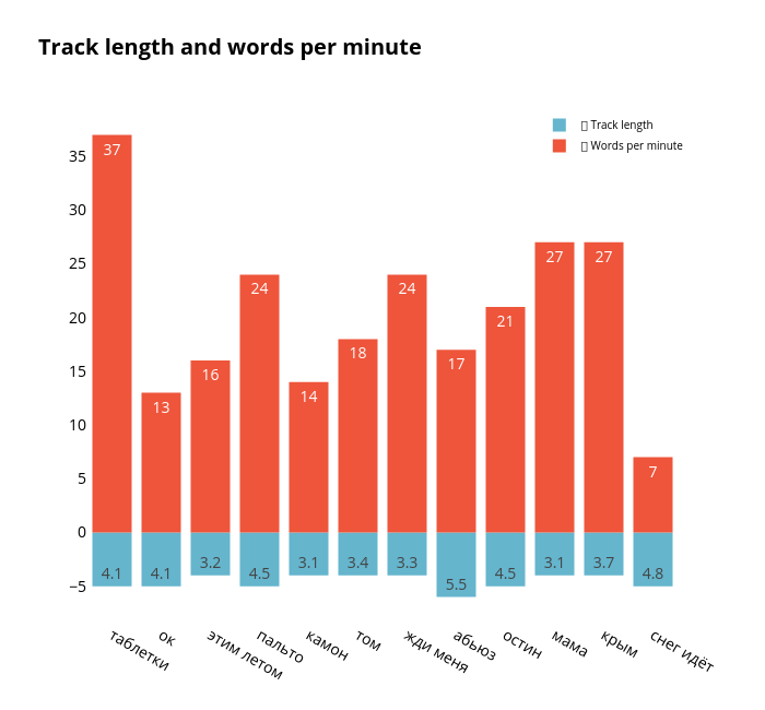 Track length and words per minute   overlaid bar chart made by Elisejj   plotly