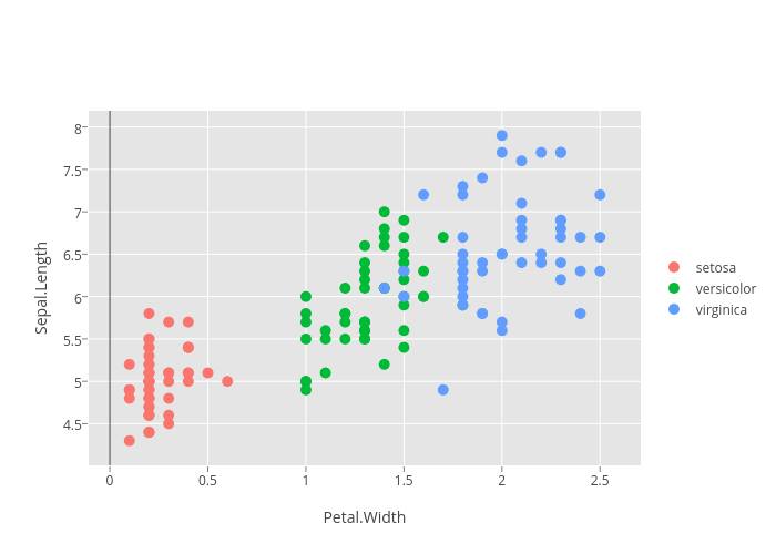 Sepal.Length vs Petal.Width | scatter chart made by Emaasit | plotly