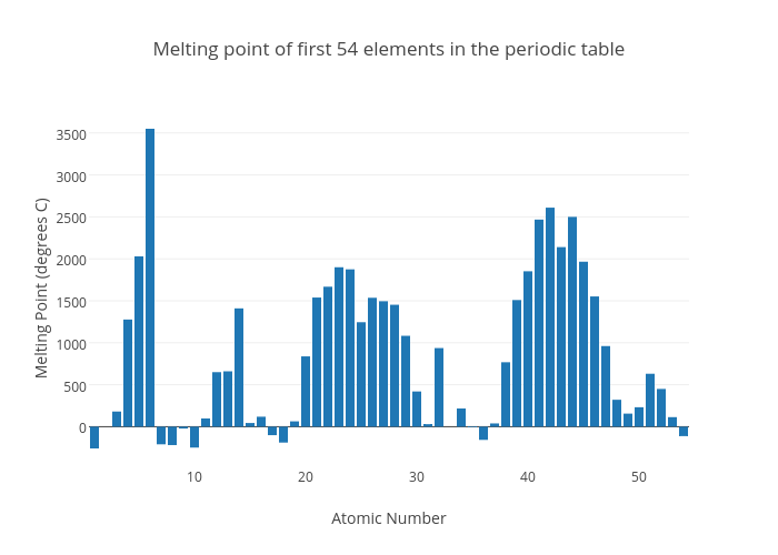 Melting point of first 54 elements in the periodic table bar chart melting point of first 54 elements in the periodic table bar chart made by emily7829 urtaz Gallery