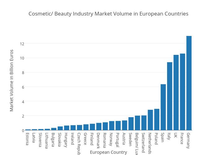 Cosmetic/ Beauty Industry Market Volume in European