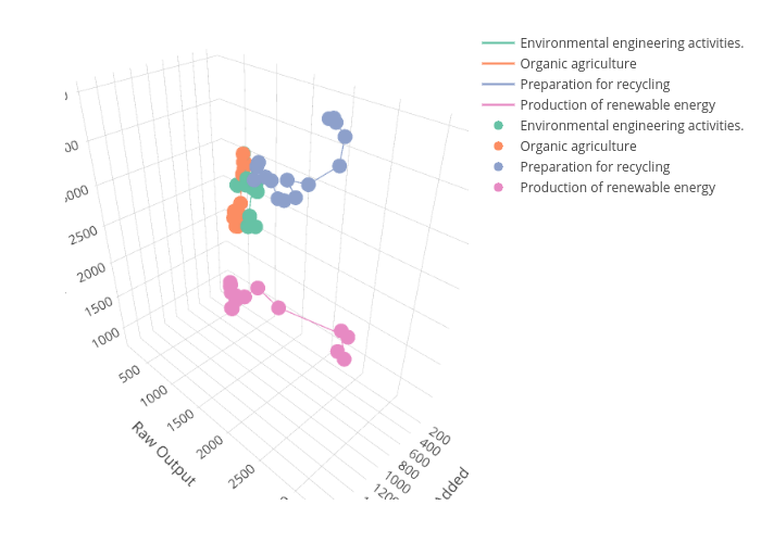 Environmental engineering activities., Organic agriculture, Preparation for recycling, Production of renewable energy, Environmental engineering activities., Organic agriculture, Preparation for recycling, Production of renewable energy | scatter3d made by Emmaba | plotly