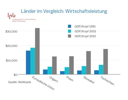 Länder im Vergleich: Wirtschaftsleistung | grouped bar chart made by Enjana | plotly