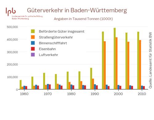 Güterverkehr in Baden-Württemberg | grouped bar chart made by Enjana | plotly