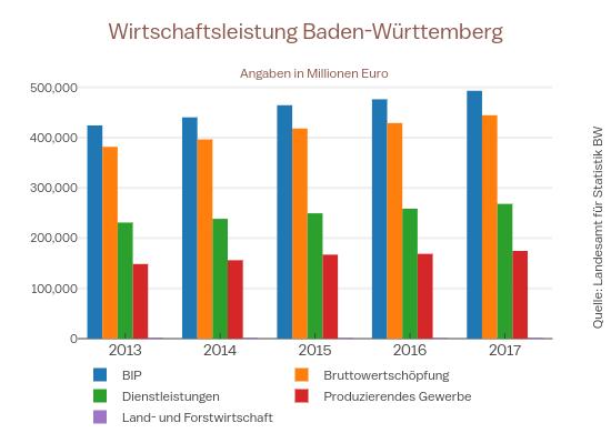Wirtschaftsleistung Baden-Württemberg | bar chart made by Enjana | plotly