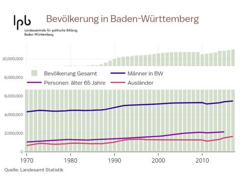 Bevölkerung in Baden-Württemberg | bar chart made by Enjana | plotly