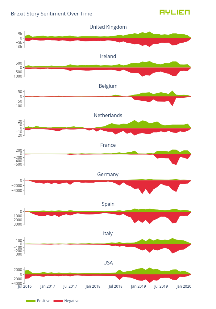 Brexit Story Sentiment Over Time | filled line chart made by Eoinmgb | plotly