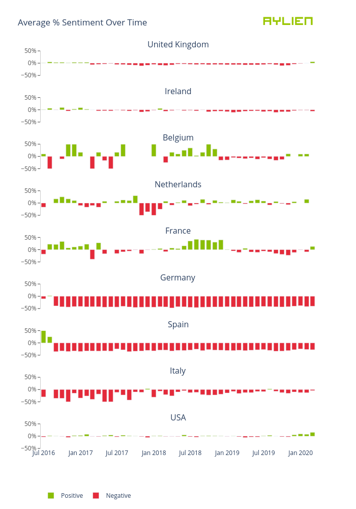 Average % Sentiment Over Time | bar chart made by Eoinmgb | plotly